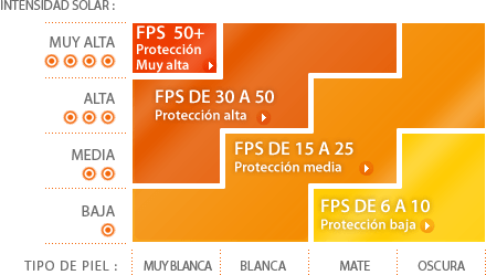 proteccion solar segun tipo de piel